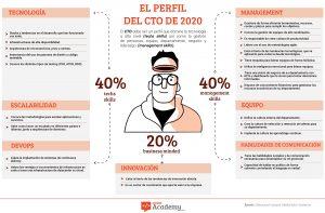 infografia-del-perfil-de-cto-para-el-2020