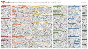 martech:-asi-ayuda-la-tecnologia-a-mejorar-el-marketing